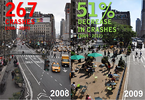 Between the years 2006-2009, 267 crashes were reported. Between the years of 2009-2012, with the implementation of the plazas, crashes decreased by 51%.