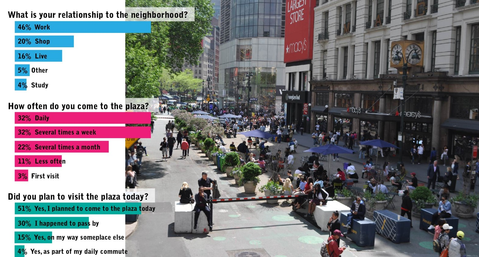 "Three graphs accompanied by a birds eye view photo of Herald Plaza during the summer. The first graph titled ""What is your relationship to the neighborhood?"" has 5 horizontal bars. The first reads ""46% Work"", the second reads ""20% Shop"", the third read ""16% Live"", the fourth reads ""5% Other"", and the last reads ""4% Study"".The graph titled ""How often do you come to the plaza"" has 5 bars. First reads ""32% Daily, second reads ""32% Several times a week"". third reads ""22% Several times a month"". fourth reads ""11% Less often"", and fifth reads ""3% First visit"". The last graph titled ""Did you plan to visit the plaza today"" has four bars. First reads ""51% Yes, I planned to come to the plaza today"", second reads ""30% I happened to pass by, third reads ""15% yes, on my way someplace else"", and fourth reads ""4% Yes, as part of my daily commute""."
