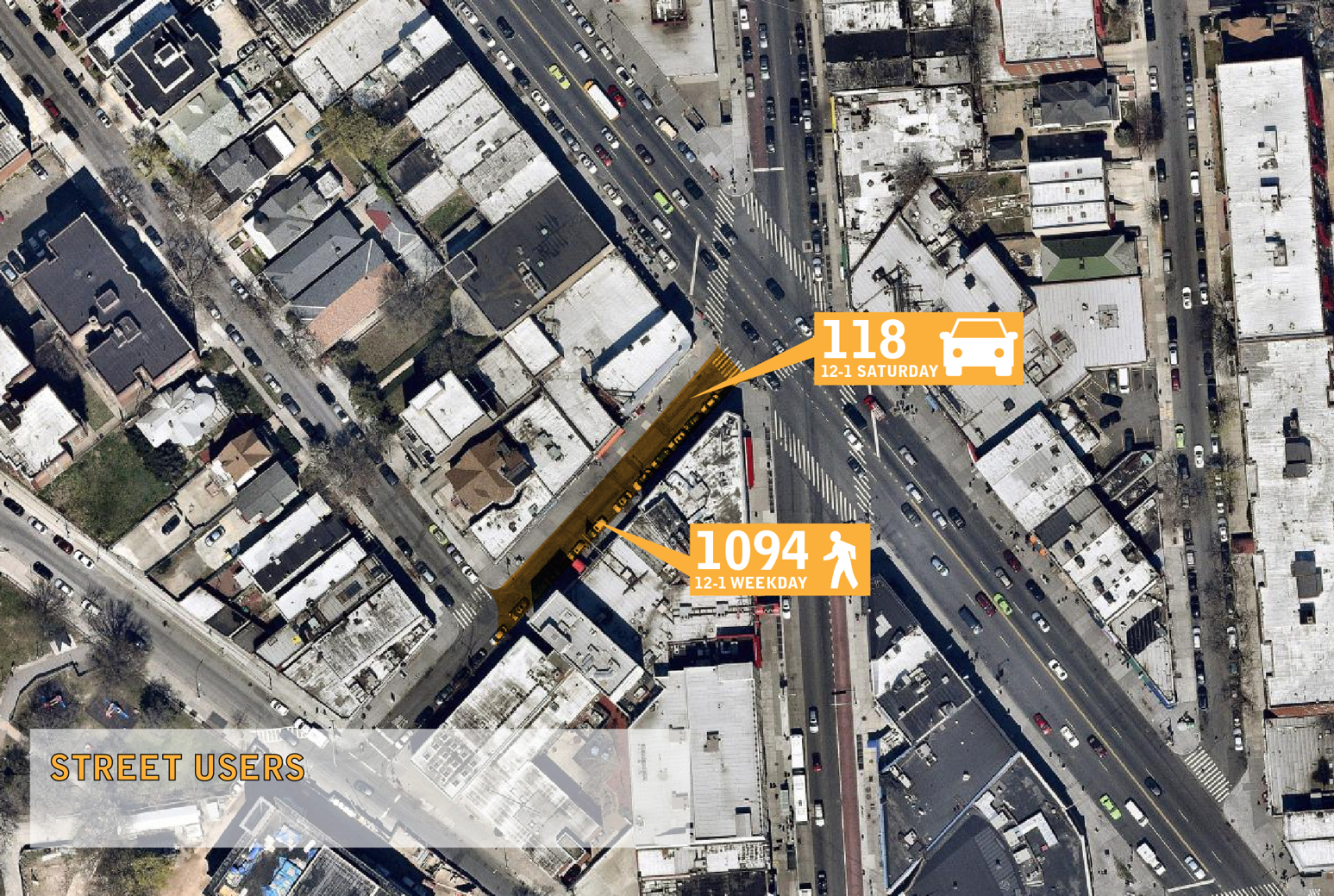 A diagram showing the peak usage of Hillel Place. There are yellow icons for both motorist counts and pedestrian counts.