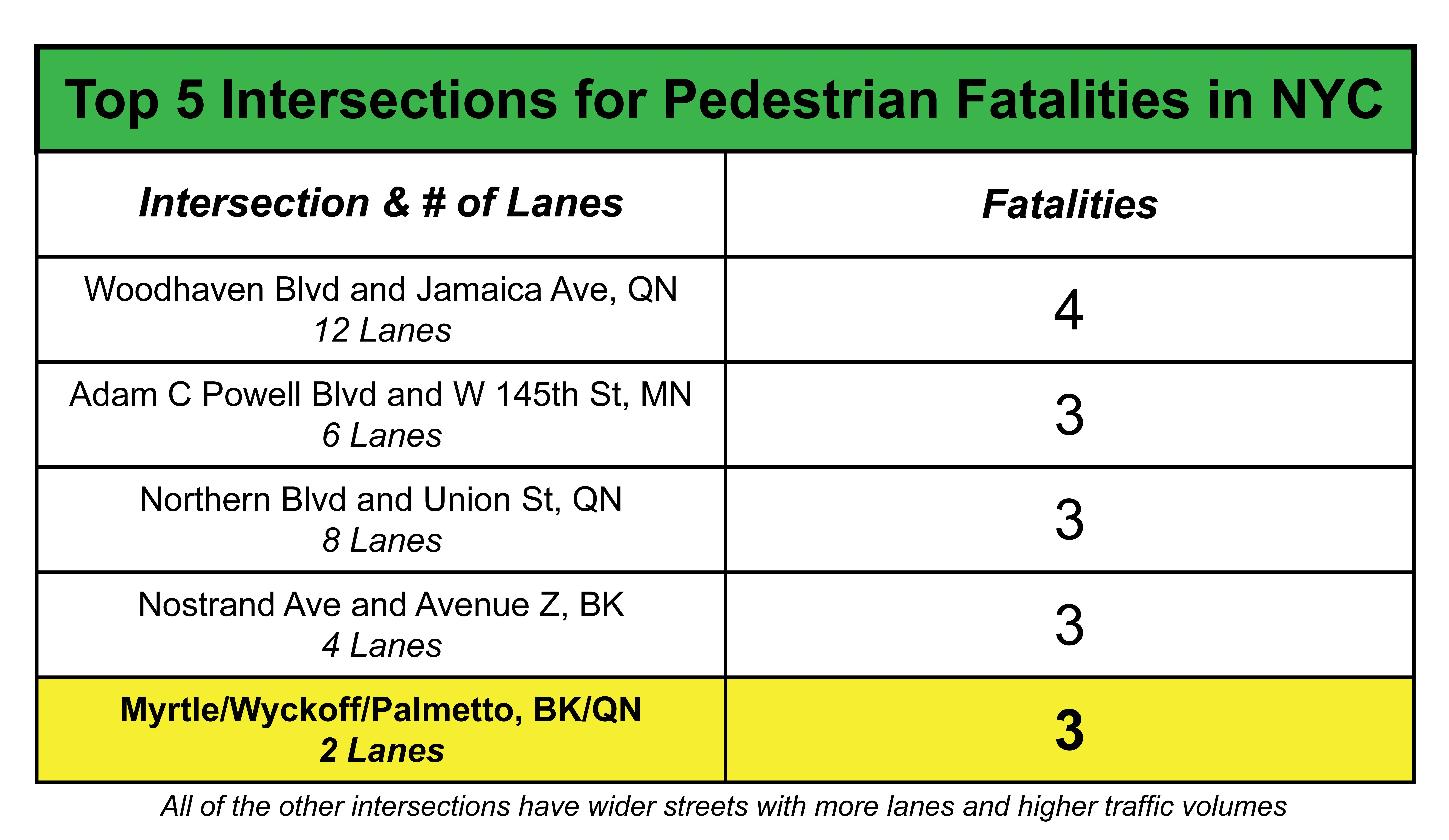 A chart detailing the Top 5 intersections for pedestrian fatalities between 2010 and 2014. Myrtle-Wyckoff is tied for 2nd with 3 fatalities within the specified years.