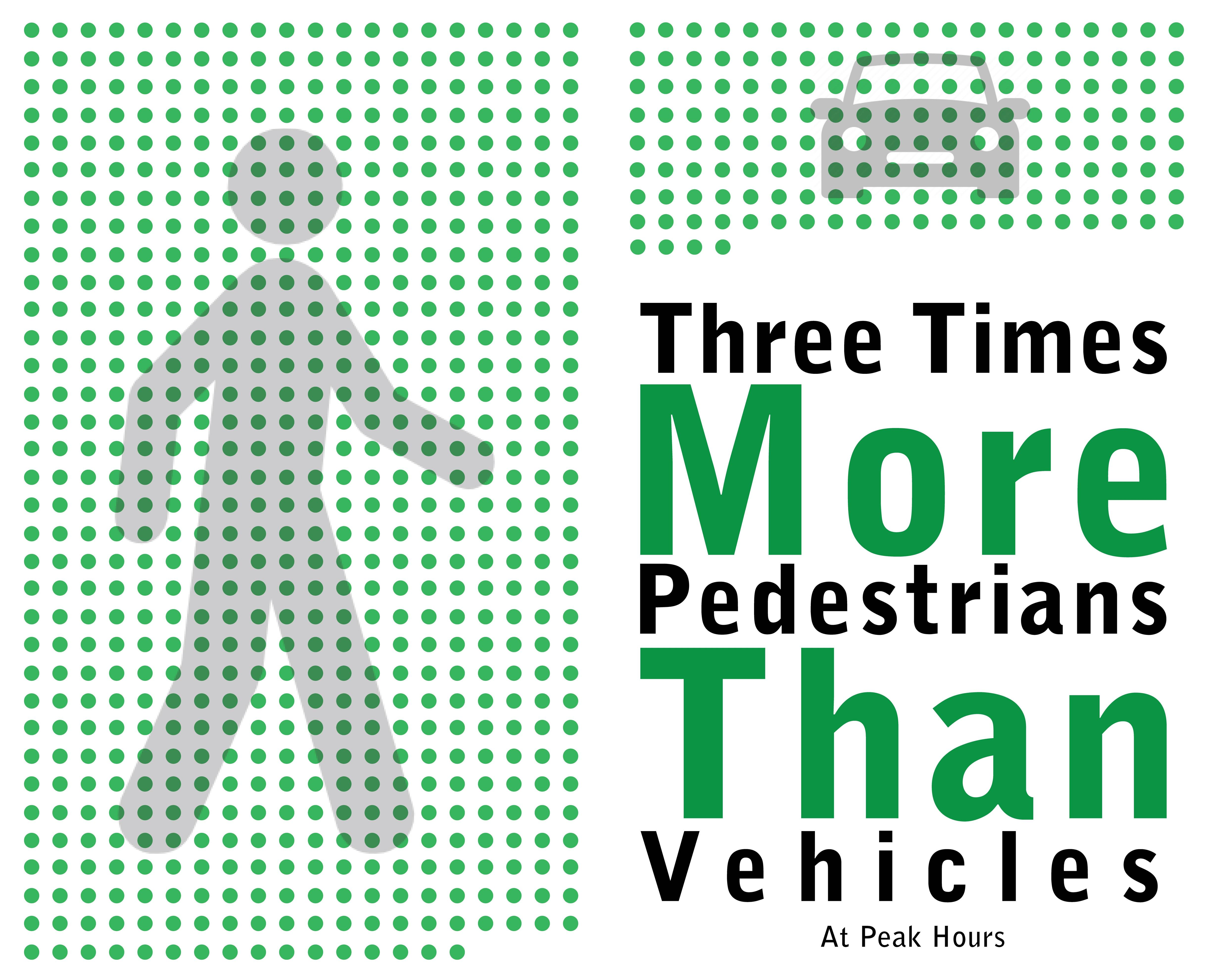 In illustration showing the differences between the amount of pedestrians and cars during peak hours. This is represented by multiple small green dots.